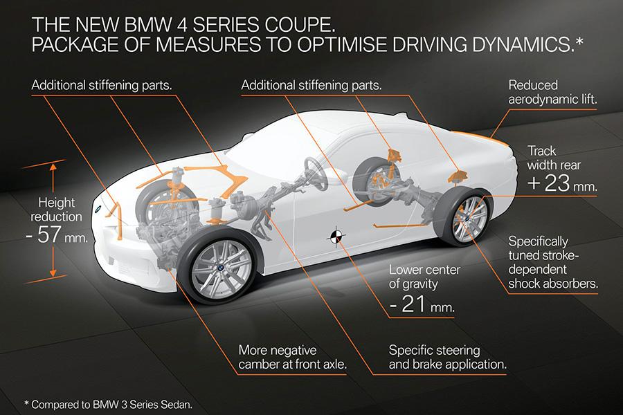 bmw-serie-4-coupe-2021-esquema.jpg