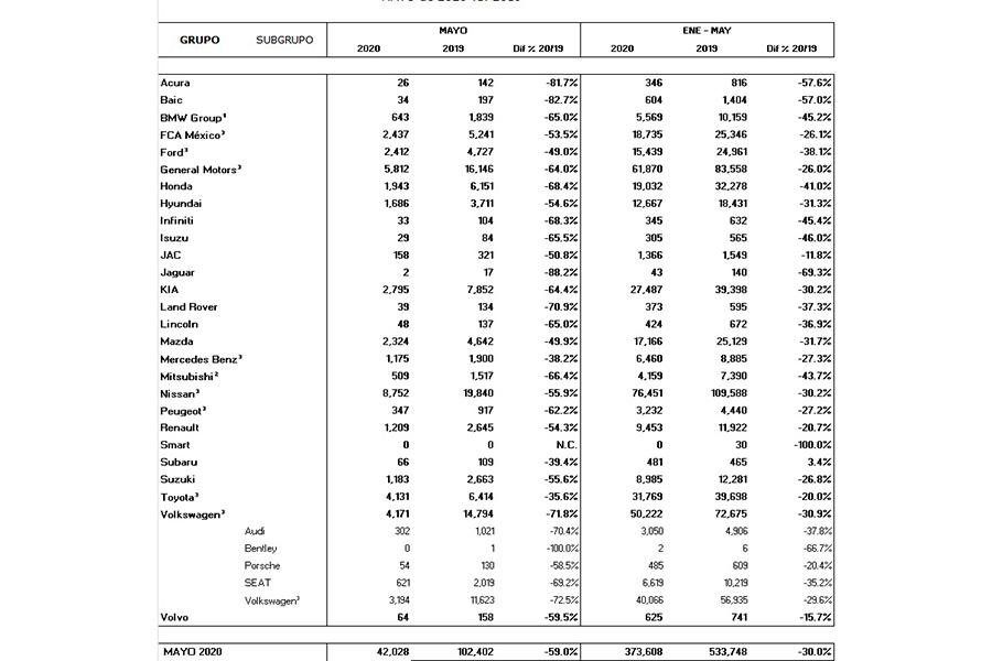 mexico-venta-autos-nuevos-mayo-2020.jpg